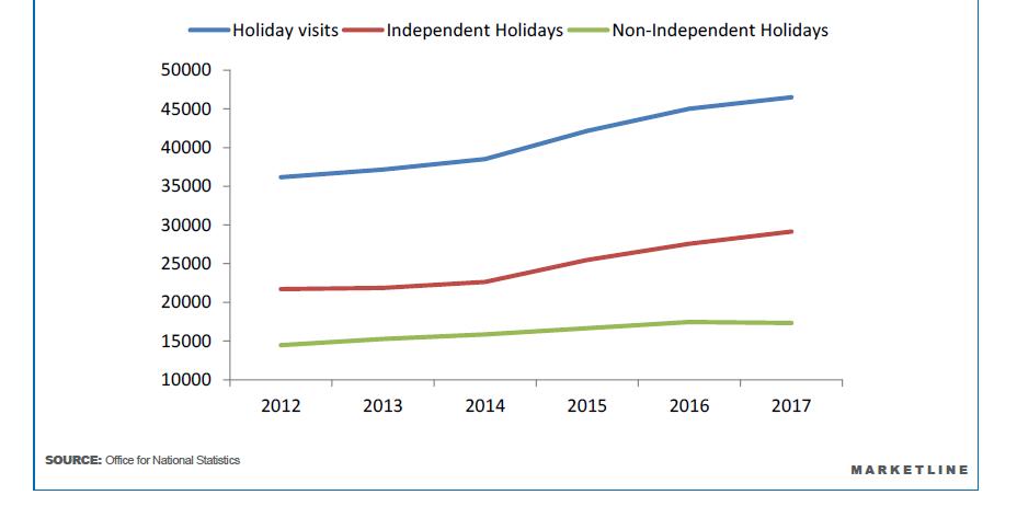 αύξηση στις ανεξάρτητες διακοπές